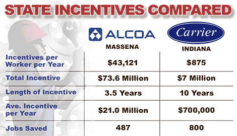 Alcoa deal in Massena trumps Carrier bailout: 49 times