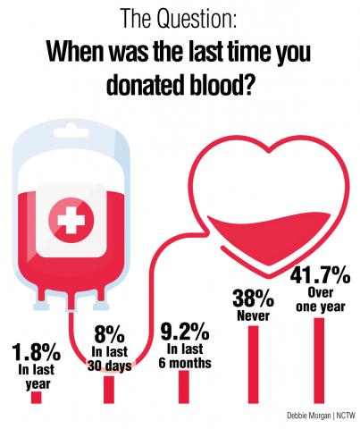 Survey-Graphic-Blood-J22.png