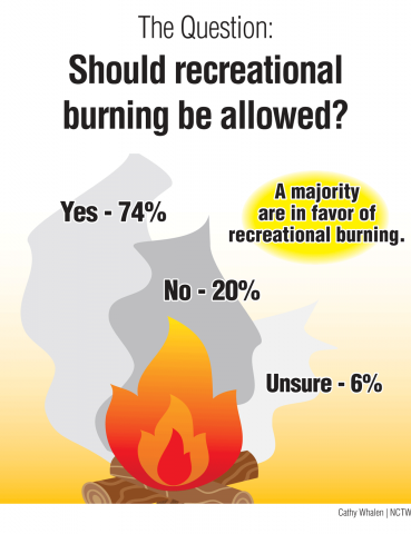 Survey-Graphic-M1-Rec-Burning.png