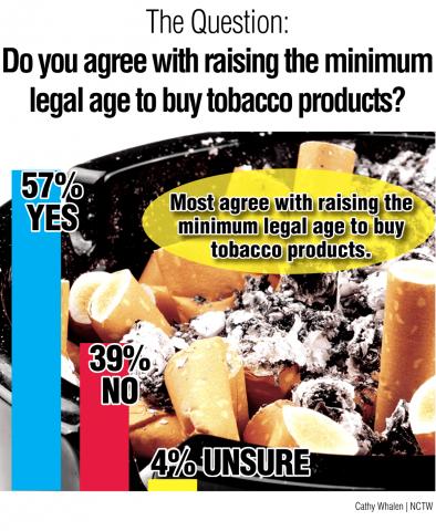 Survey-Graphics-Smoking-A7.png